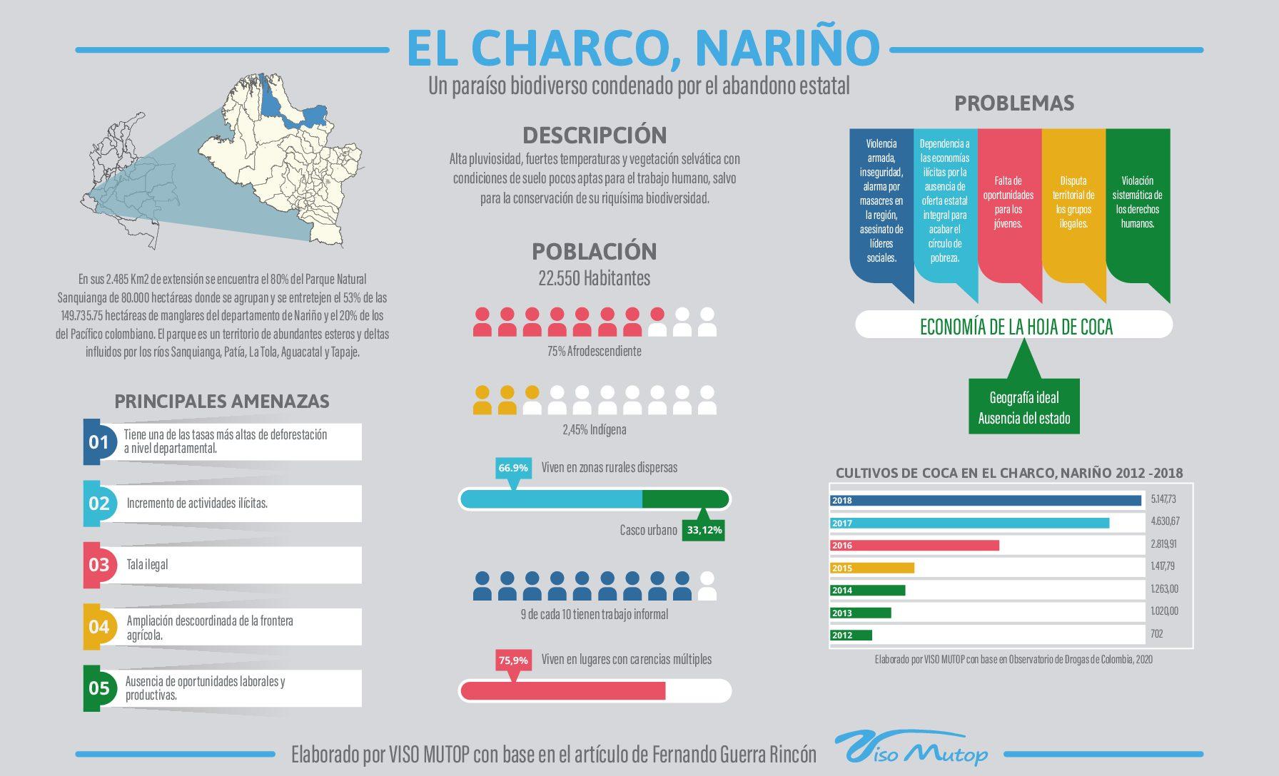 El Charco, Nariño.